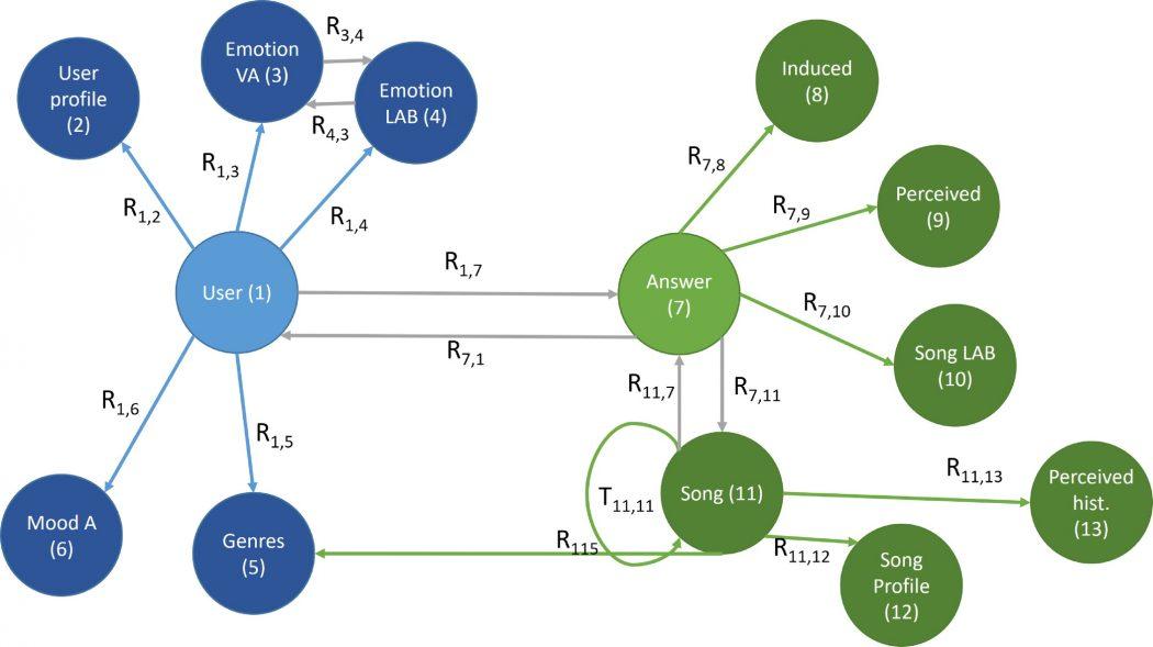 Moodo data fusion model