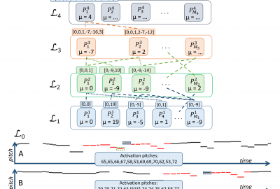 SymCHM - the compositional hierarchical model for symbolic music representations