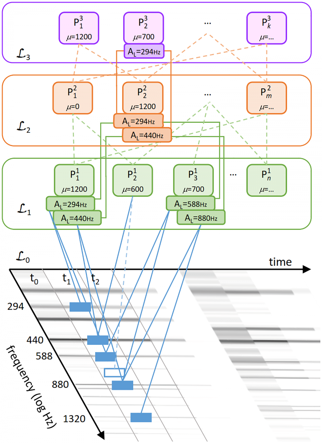 Compositional hierarchical model